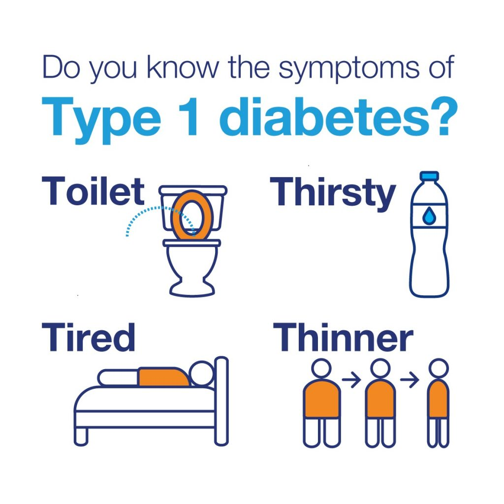 07SEP20B.2 Symptoms of Type 1 diabetes